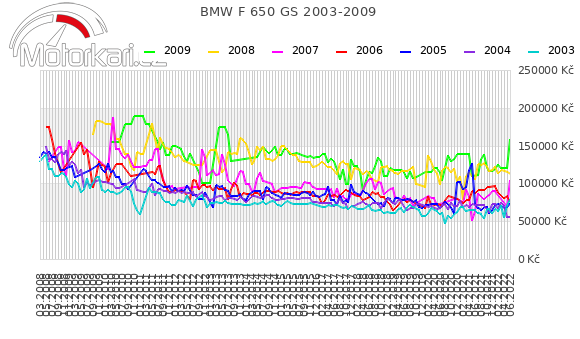 BMW F 650 GS 2003-2009