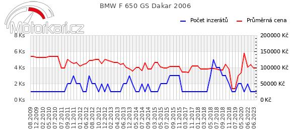 BMW F 650 GS Dakar 2006