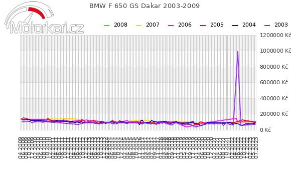 BMW F 650 GS Dakar 2003-2009