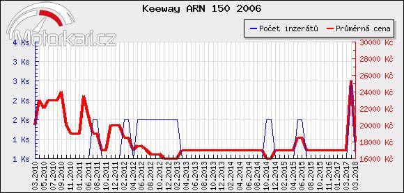 Keeway ARN 150 2006