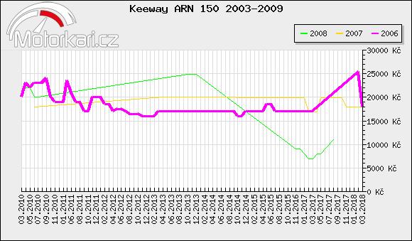 Keeway ARN 150 2003-2009