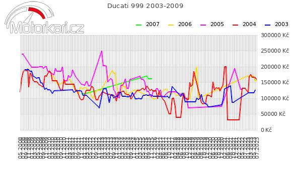 Ducati 999 2003-2009