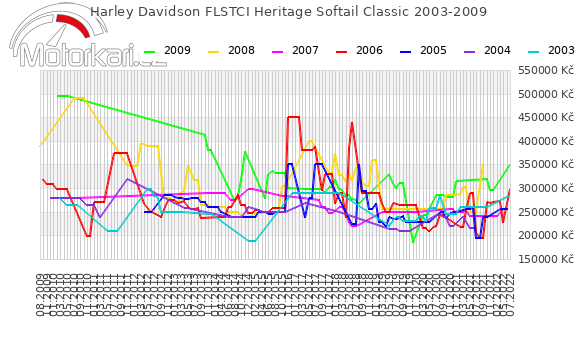 Harley Davidson FLSTCI Heritage Softail Classic 2003-2009
