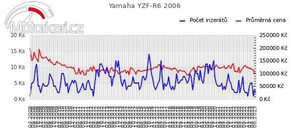 Yamaha YZF-R6 2006