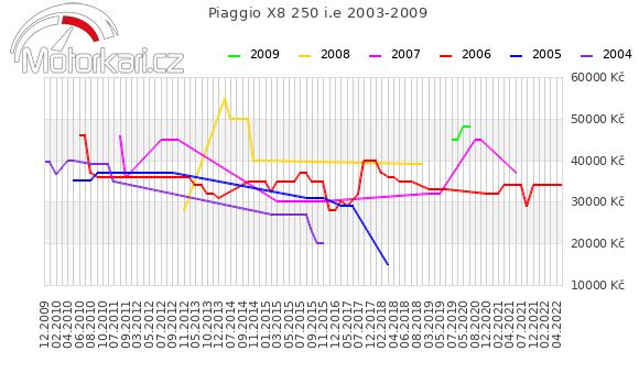 Piaggio X8 250 i.e 2003-2009