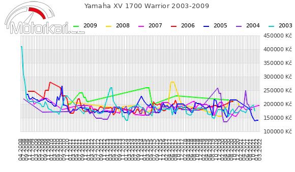 Yamaha XV 1700 Warrior 2003-2009