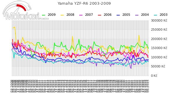 Yamaha YZF-R6 2003-2009