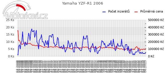 Yamaha YZF-R1 2006
