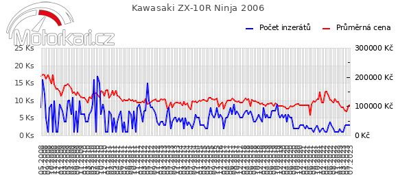 Kawasaki ZX-10R Ninja 2006