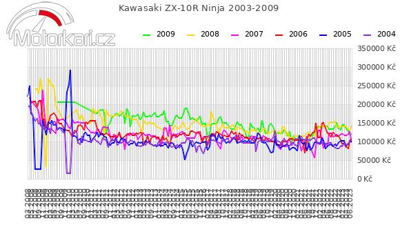 Kawasaki ZX-10R Ninja 2003-2009