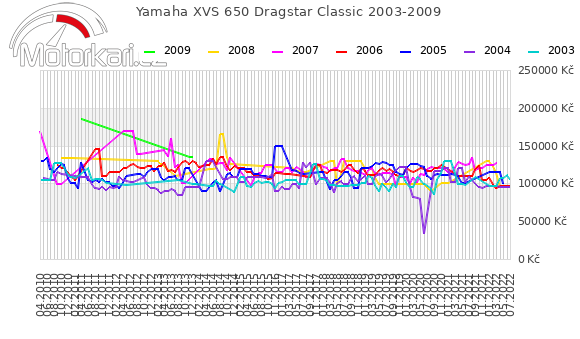 Yamaha XVS 650 Dragstar Classic 2003-2009
