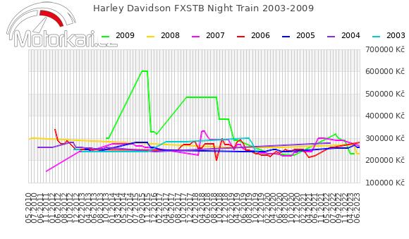 Harley Davidson FXSTB Night Train 2003-2009