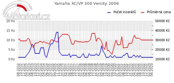 Yamaha XC/VP 300 Versity 2006