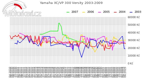 Yamaha XC/VP 300 Versity 2003-2009