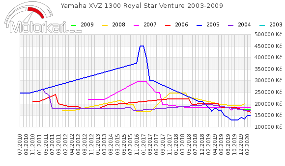 Yamaha XVZ 1300 Royal Star Venture 2003-2009