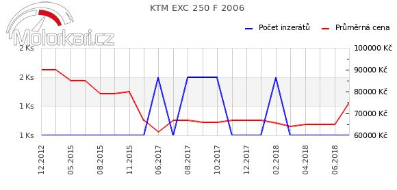 KTM EXC 250 F 2006