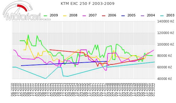 KTM EXC 250 F 2003-2009