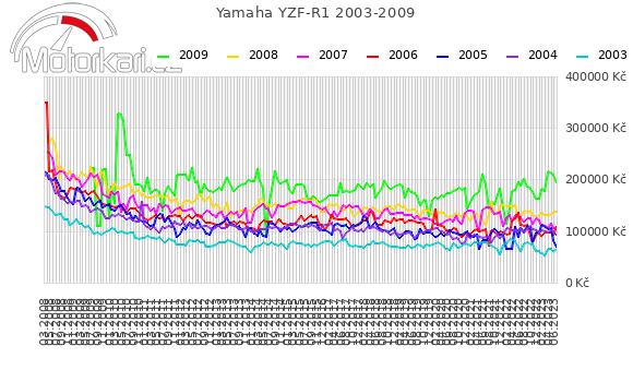 Yamaha YZF-R1 2003-2009
