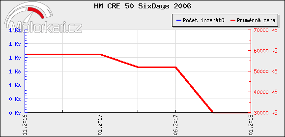 HM CRE 50 SixDays 2006