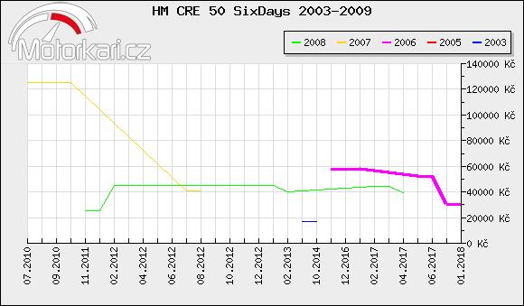 HM CRE 50 SixDays 2003-2009