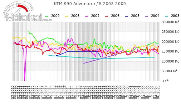 KTM 990 Adventure / S 2003-2009