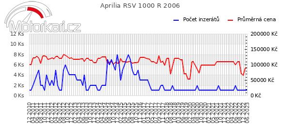 Aprilia RSV 1000 R 2006