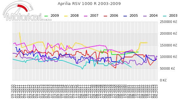 Aprilia RSV 1000 R 2003-2009