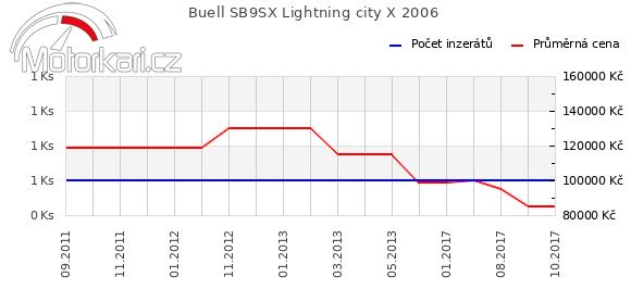Buell SB9SX Lightning city X 2006