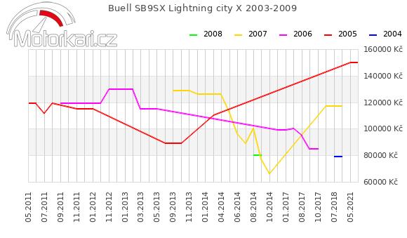 Buell SB9SX Lightning city X 2003-2009