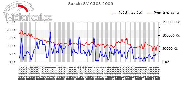 Suzuki SV 650S 2006