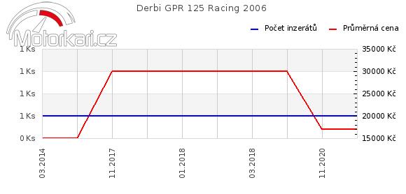 Derbi GPR 125 Racing 2006