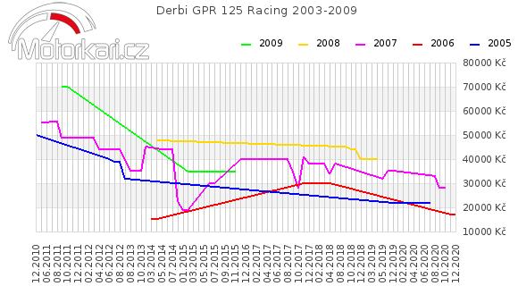 Derbi GPR 125 Racing 2003-2009