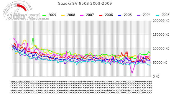 Suzuki SV 650S 2003-2009