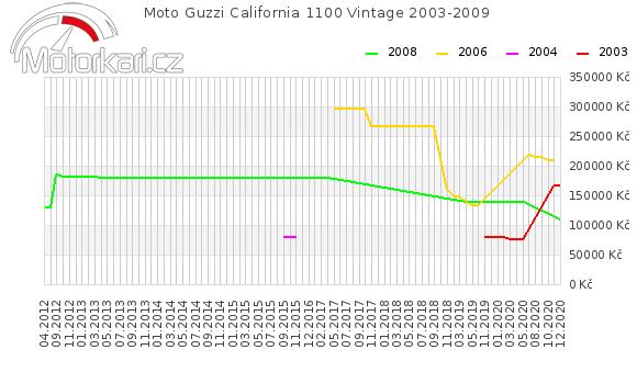 Moto Guzzi California 1100 Vintage 2003-2009