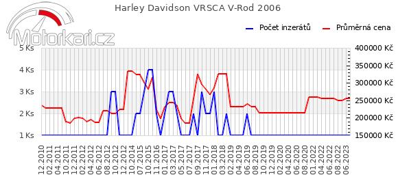 Harley Davidson VRSCA V-Rod 2006