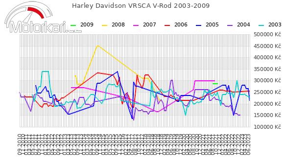 Harley Davidson VRSCA V-Rod 2003-2009