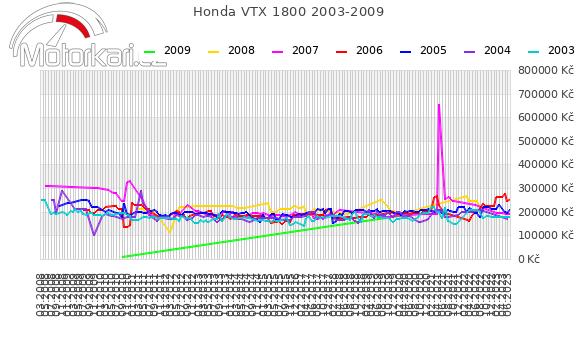 Honda VTX 1800 2003-2009