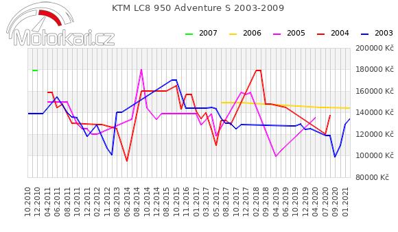 KTM LC8 950 Adventure S 2003-2009