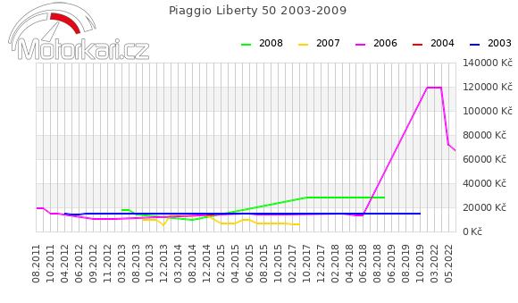 Piaggio Liberty 50 2003-2009