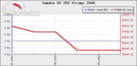 Yamaha XV 250 Virago 2006