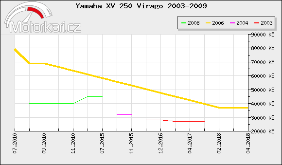 Yamaha XV 250 Virago 2003-2009