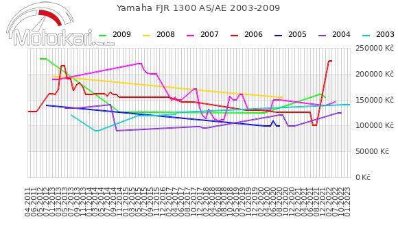 Yamaha FJR 1300 AS 2003-2009