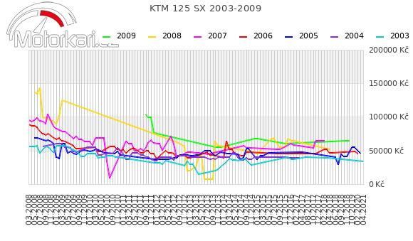 KTM 125 SX 2003-2009