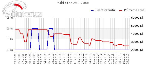 Yuki Star 250 2006