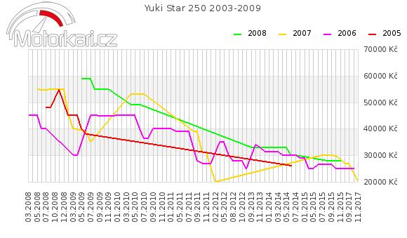 Yuki Star 250 2003-2009
