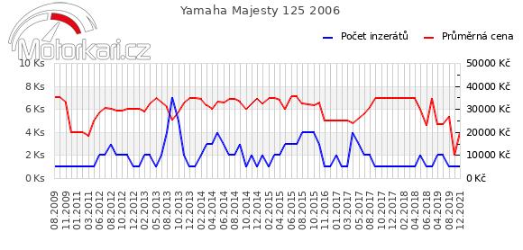 Yamaha Majesty 125 2006