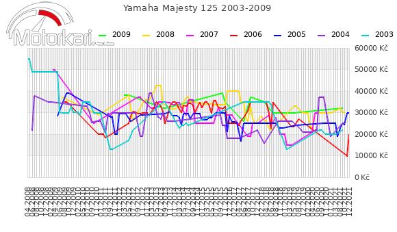 Yamaha Majesty 125 2003-2009