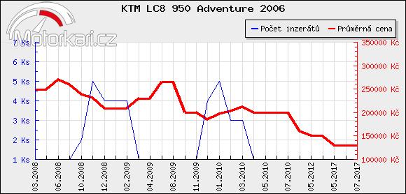 KTM LC8 950 Adventure 2006