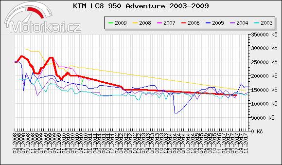 KTM LC8 950 Adventure 2003-2009
