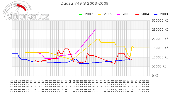 Ducati 749 S 2003-2009